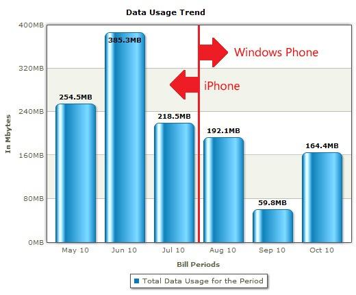 Data-usage2