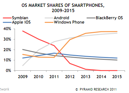 phone_marketshare_2015